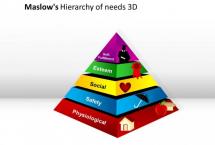 Maslow Teorisi ve Öğrencilik